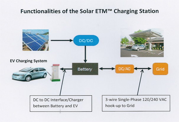 Home Grid Tie Solar System together with Cell Phone Charger Using 1 5v Battery further How To Fix A Hydraulic Dump Trailer System furthermore Ask Experts Grounding Dc Systems together with Photovoltaics. on solar battery connection diagram